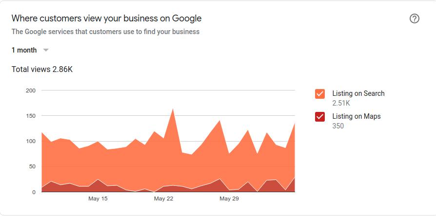 Pentingnya Google Bisnisku Untuk Pengusaha Rental Mobil